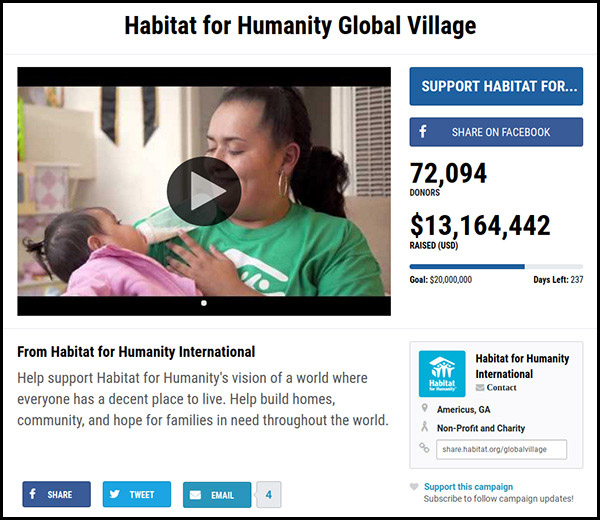 The Habitat for Humanity Global Village is the most funded crowdfunding campaign on our list.