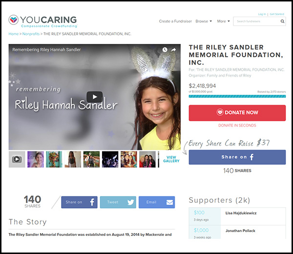The second most funded crowdfunding campaign is the Riley Sandler Memorial Fund.