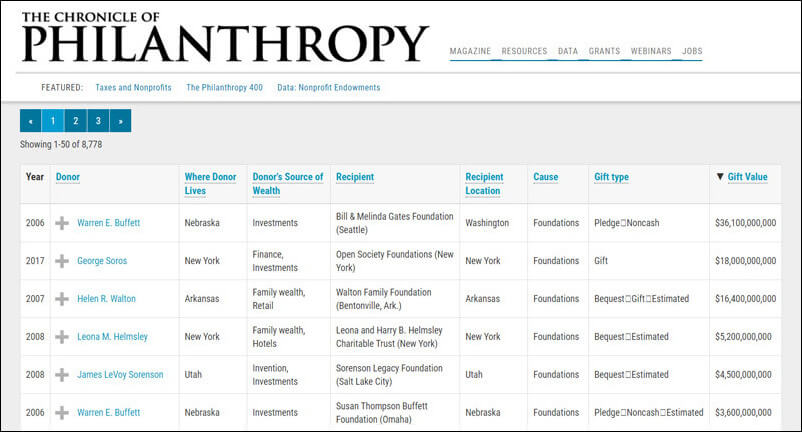 The Chronicle of Philanthropy offers free prospect research software for searching top donors across the United States.