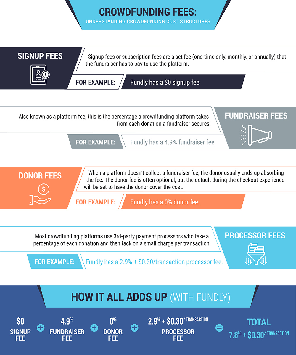 Check out this helpful infographic explaining crowdfunding fees.