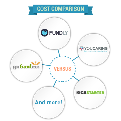 Check out this breakdown of crowdfunding fees and costs.