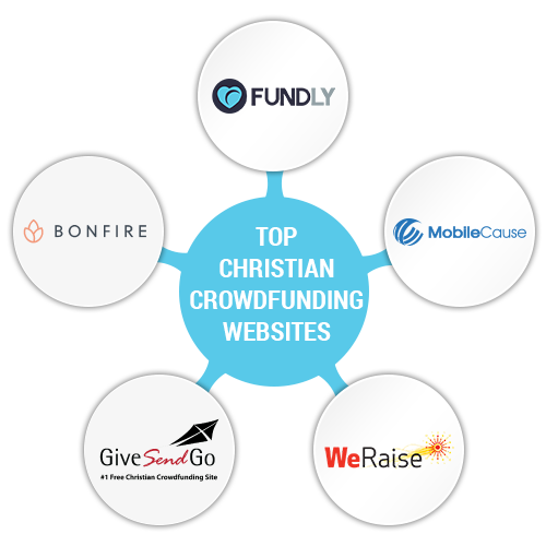 Top 12 Christian Crowdfunding Platforms (To Raise More Funds!)