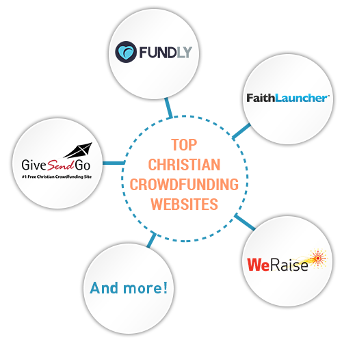 Here are the top Christian crowdfunding platforms.